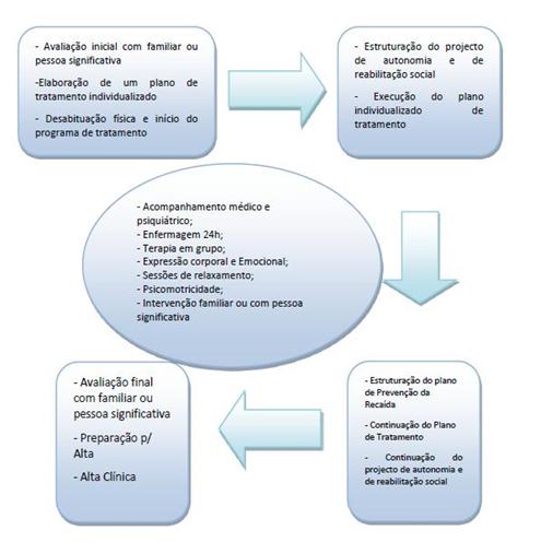 Programa de Desabituação Física do Consumo de Substâncias Psicoativas em internamento